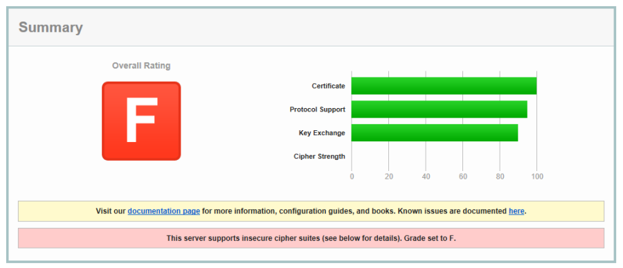 DirectAccess IP-HTTPS Insecure SSL and TLS Cipher Suites